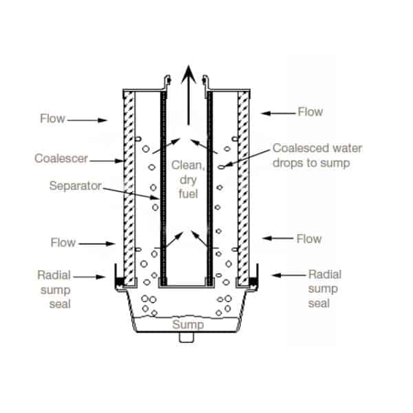 Coalescer / Separator Cartridge