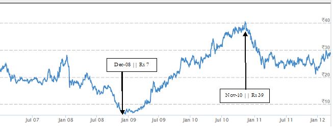 Price Chart - Leyland 2010