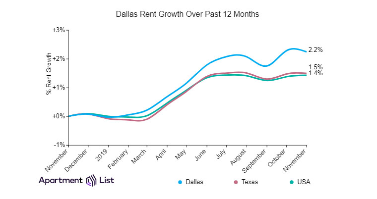 Rent in Dallas has gone up 2.2 percent year over year, but plenty of diamonds in the rough are available for those who aren't terribly particular about location or size.