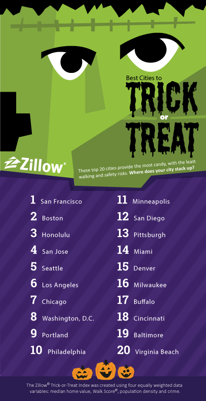Best Cities to Trick or Treat