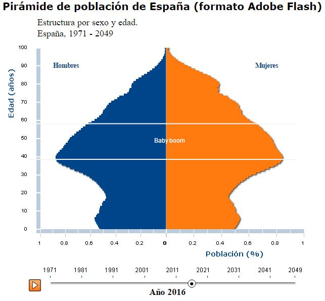 piramide-poblacion-espana-2016