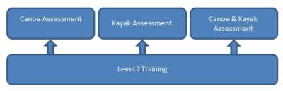 level 2 assessment changes
