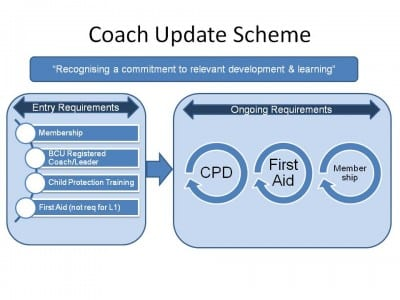Coach Update Diagram