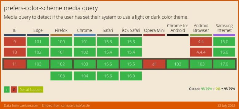 Data on support for the prefers-color-scheme feature across the major browsers from caniuse.com