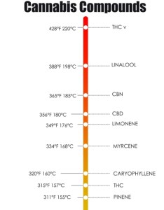 As you can see from the chart below different cannabinoids and terpenes vaporize at temperatures which allow quite  lot of control in your also cannabis vaping levels pain relief rh canna base