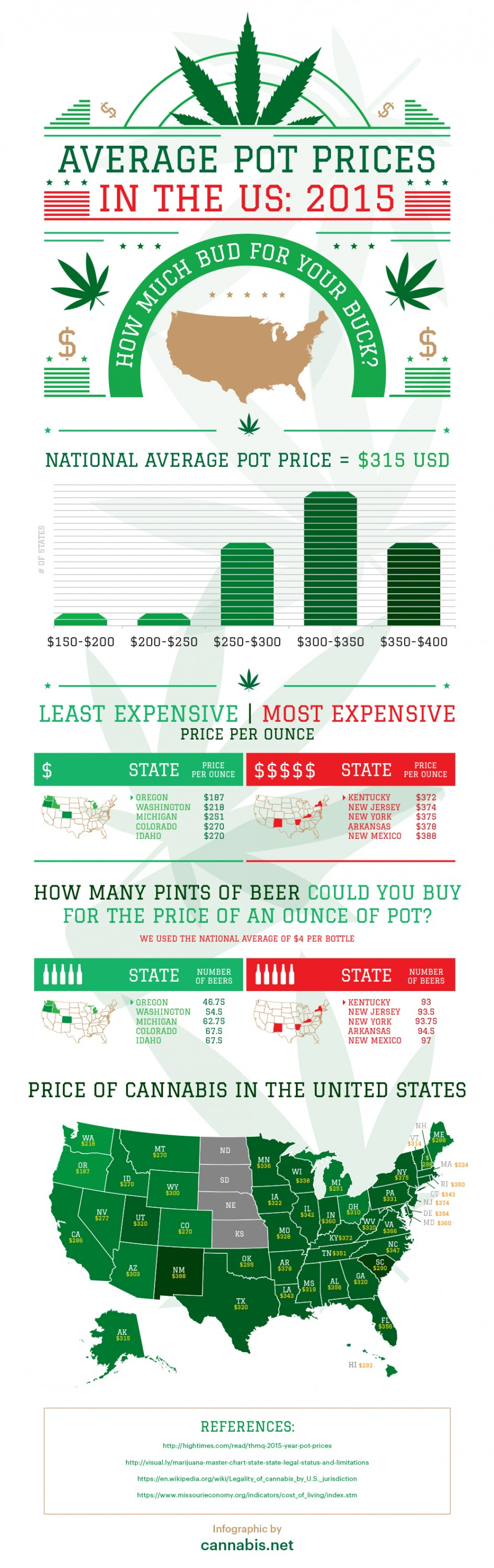 How Much Does Weed Cost Across America