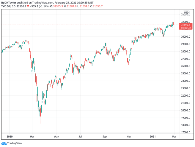 Look for the Dow to sell off; maybe this will be a high for some time.