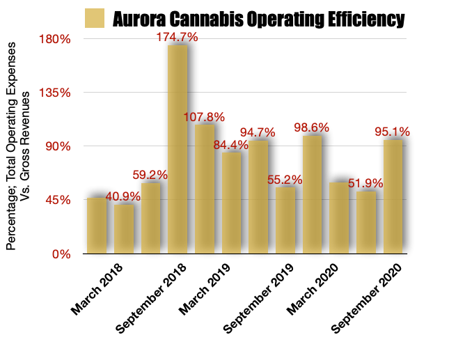 Aurora Cannabis Operating Efficiencies