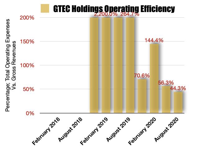 GTEC Holdings Operating Efficiencies