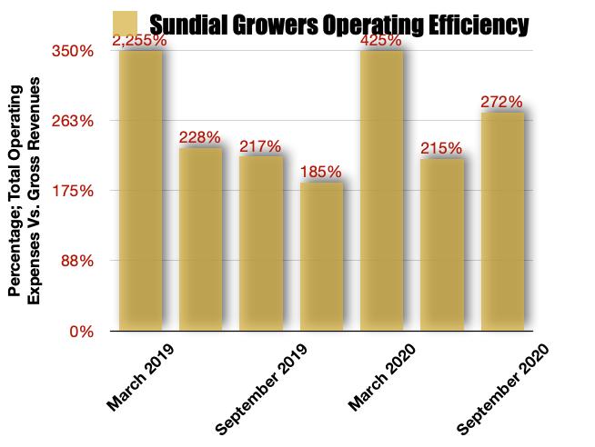 Sundial Growers Operating Efficiencies