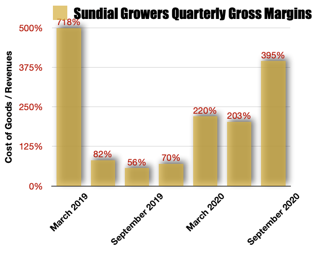 Sundial Growers Gross Margins