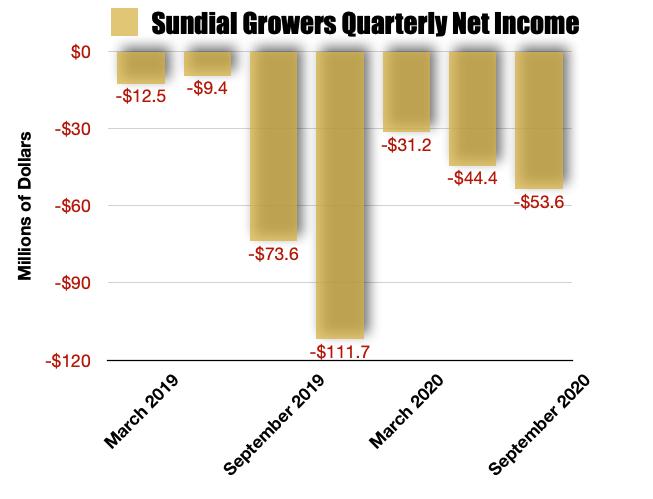 Sundial Growers Net Income