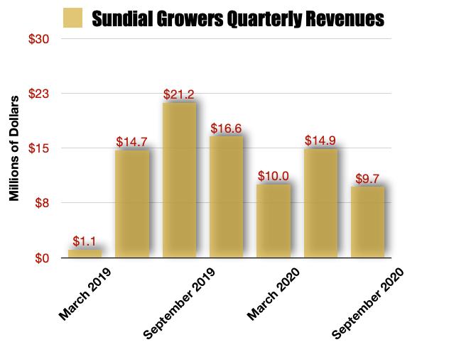 Sundial Growers Revenue