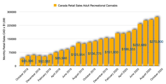 Canadian Cannabis Retail Sales