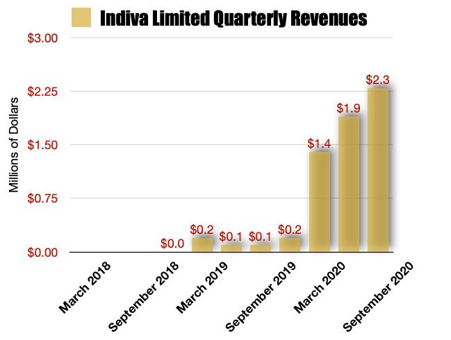 Indiva Limited Revenues