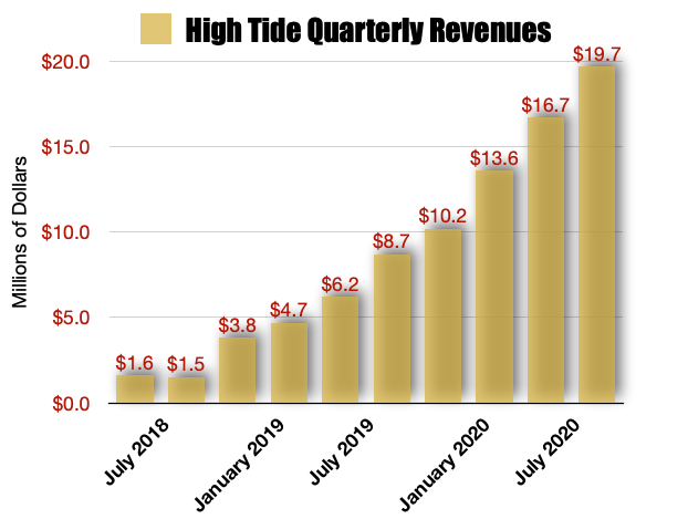 High Tide Revenues Continuously Move Higher