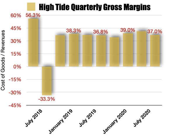 High Tide Gross Margins