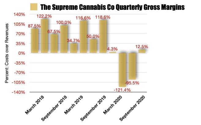 Supreme Cannabis Gross Margins