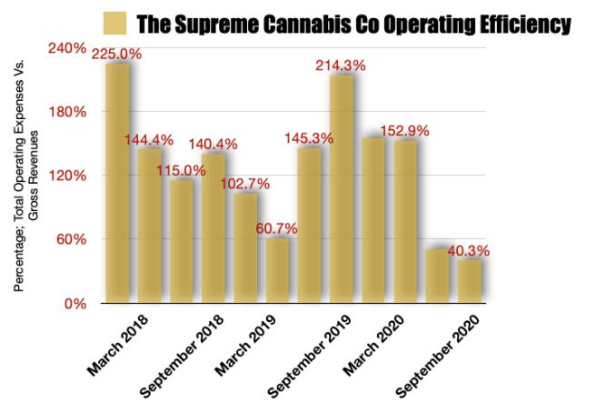 Supreme Cannabis Operating Efficiencies