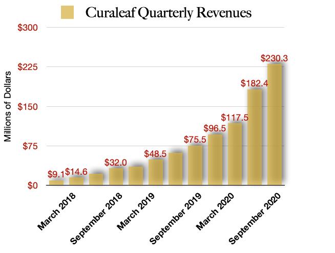 Curaleaf Revenues