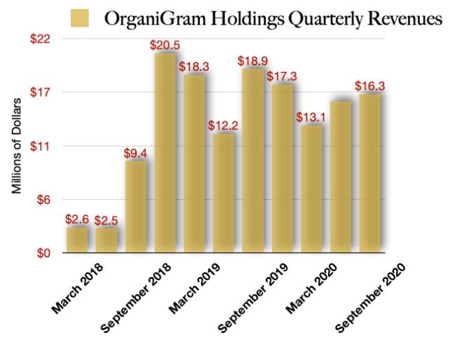 Organigram Holdings Revenues