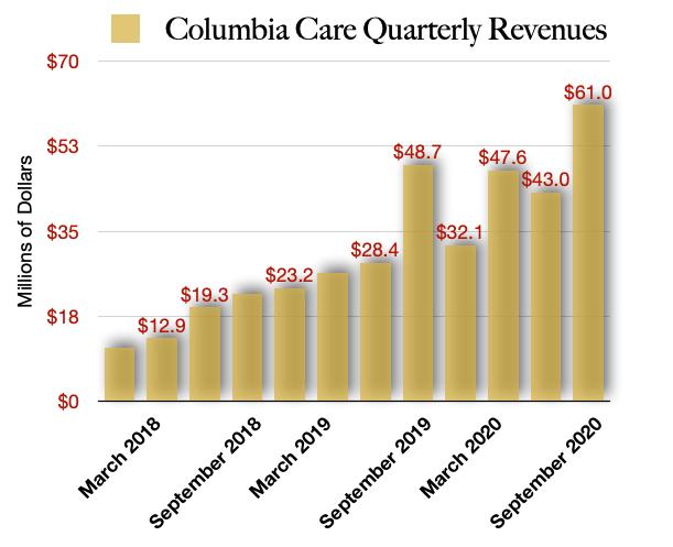 Columbia Care Revenues