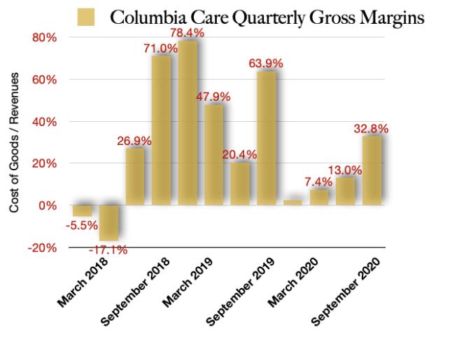 Columbia Care Gross Margins