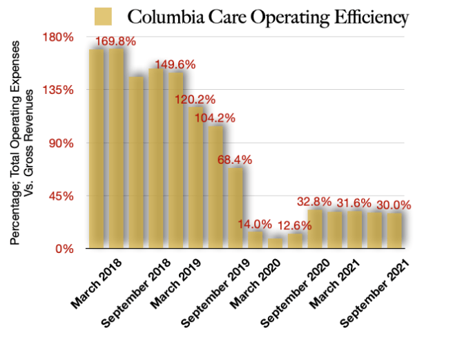 Columbia Care operating efficiency future projection