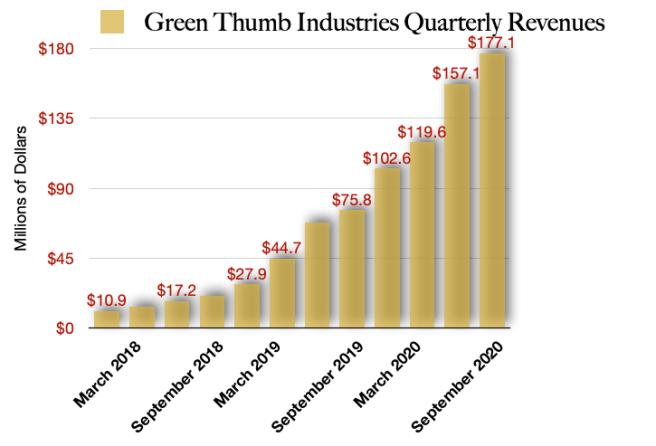 Green Thumb Industries Revenues