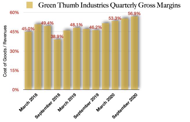 Green Thumb Industries Gross Margins