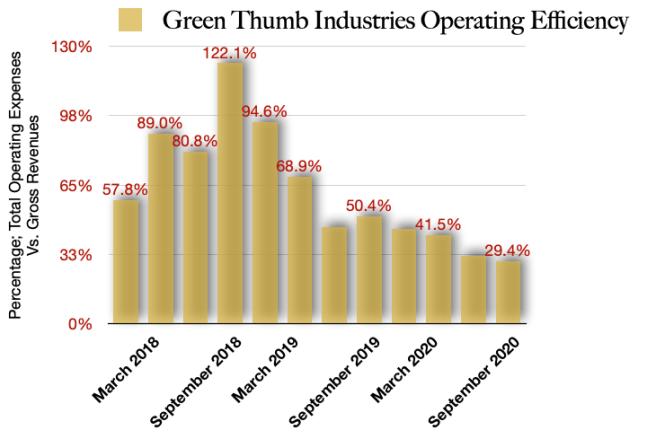 Green Thumb Industries Total Operating Efficiencies