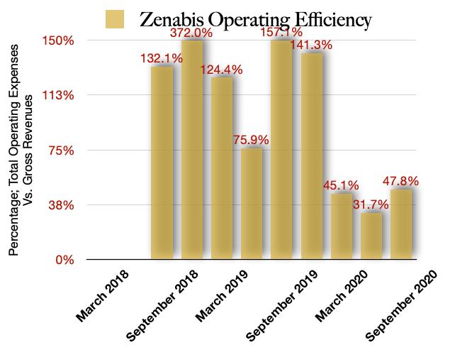 Zenabis Operating Efficiencies