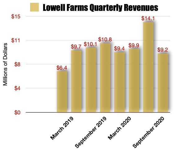 Lowell Farms Revenues