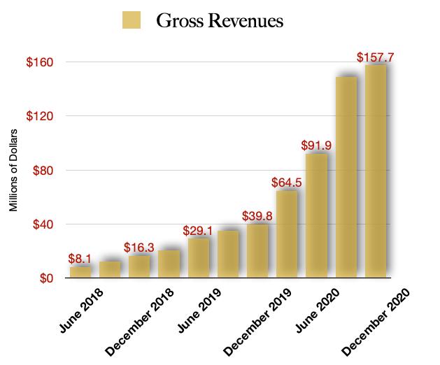 Cresco Labs CRLBF Stock Revenue