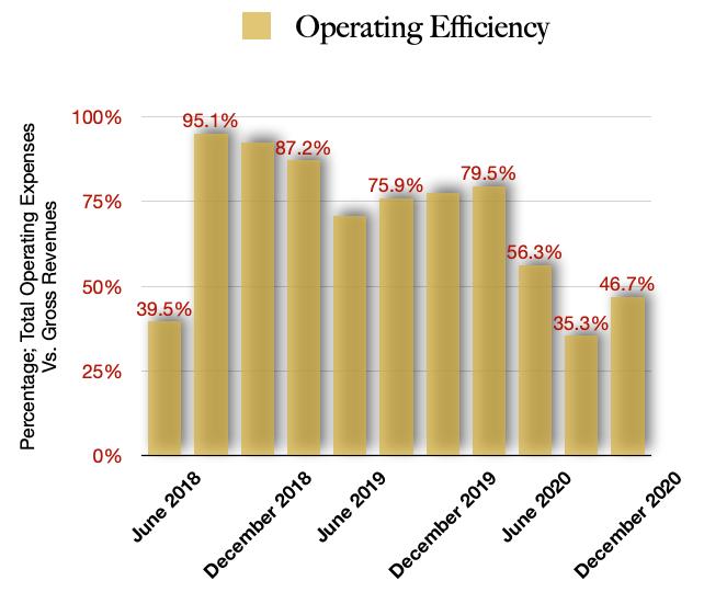 Cresco Operating Efficiencies