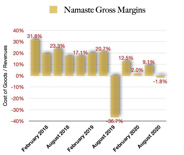 Namaste Gross Margins
