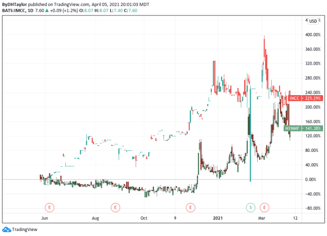MYM Nutraceuticals MYMMF IM Cannabis Corp IMCC Stock are merging