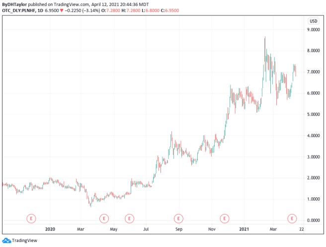 Planet 13 Holdings Stock PLNHF