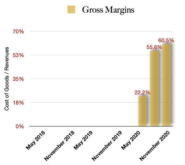 MYM Nutraceuticals $MYMMF gross margins