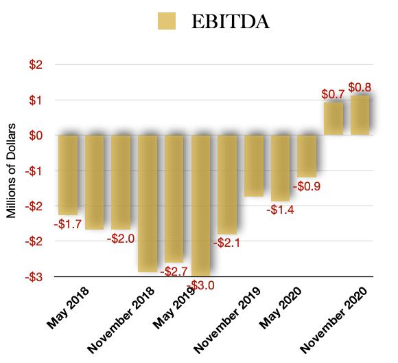 MYM EBITDA Profitability