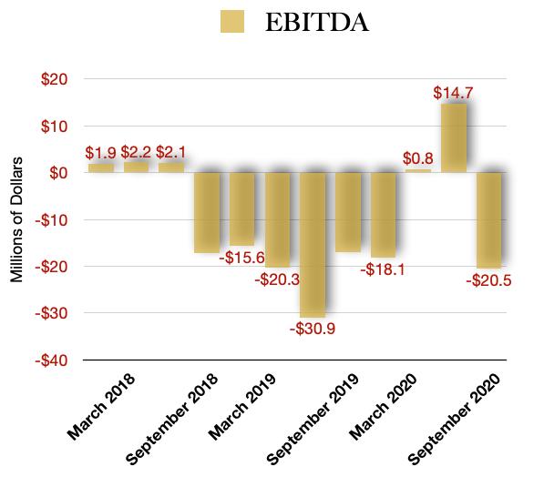Harvest Health & Recreation EBITDA Profitability