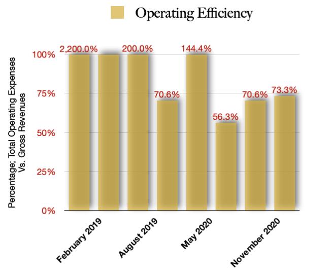 Operating Efficiency