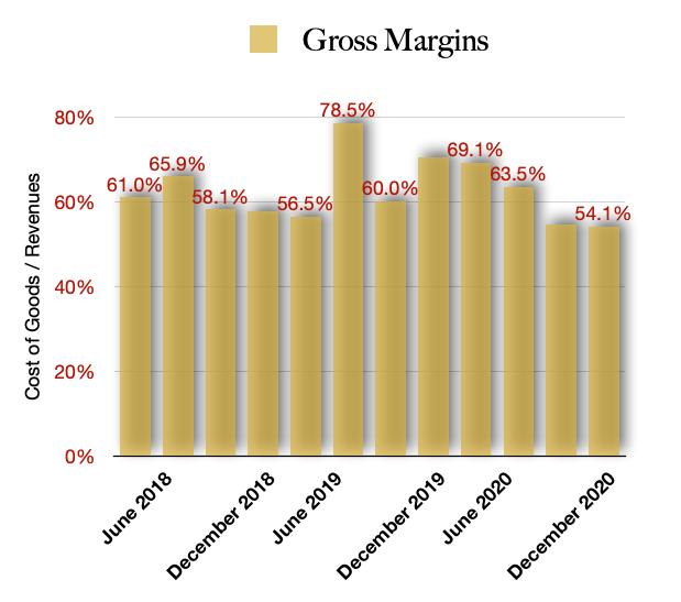 Curaleaf Gross Margins