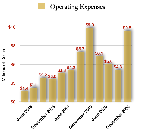 Halo Collective Operating Expenses