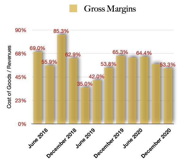 MariMed Gross Margins