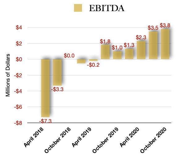 C21 Investments EBITDA Profits