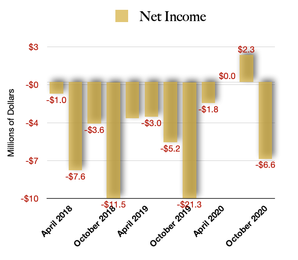 C21 Investments Net Income