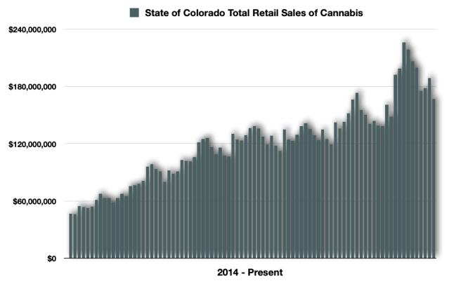 Colorado Cannabis Retail Sales