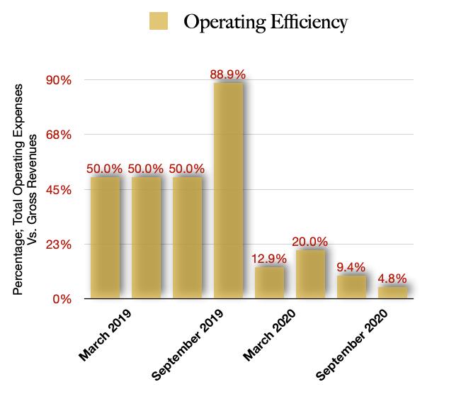 Hollister Biosciences Operating Efficiencies