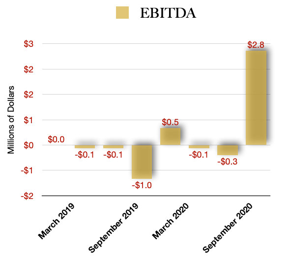 Hollister Biosciences EBITDA
